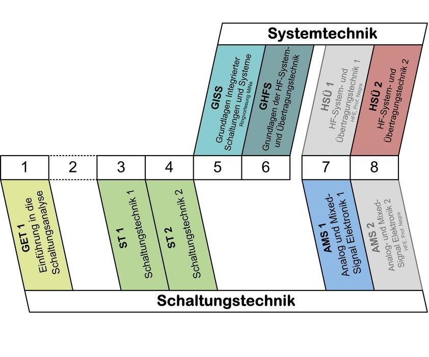 Bachelor - RWTH AACHEN UNIVERSITY Lehrstuhl für Integrierte ...